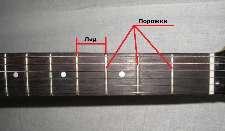 Порожки на гитаре